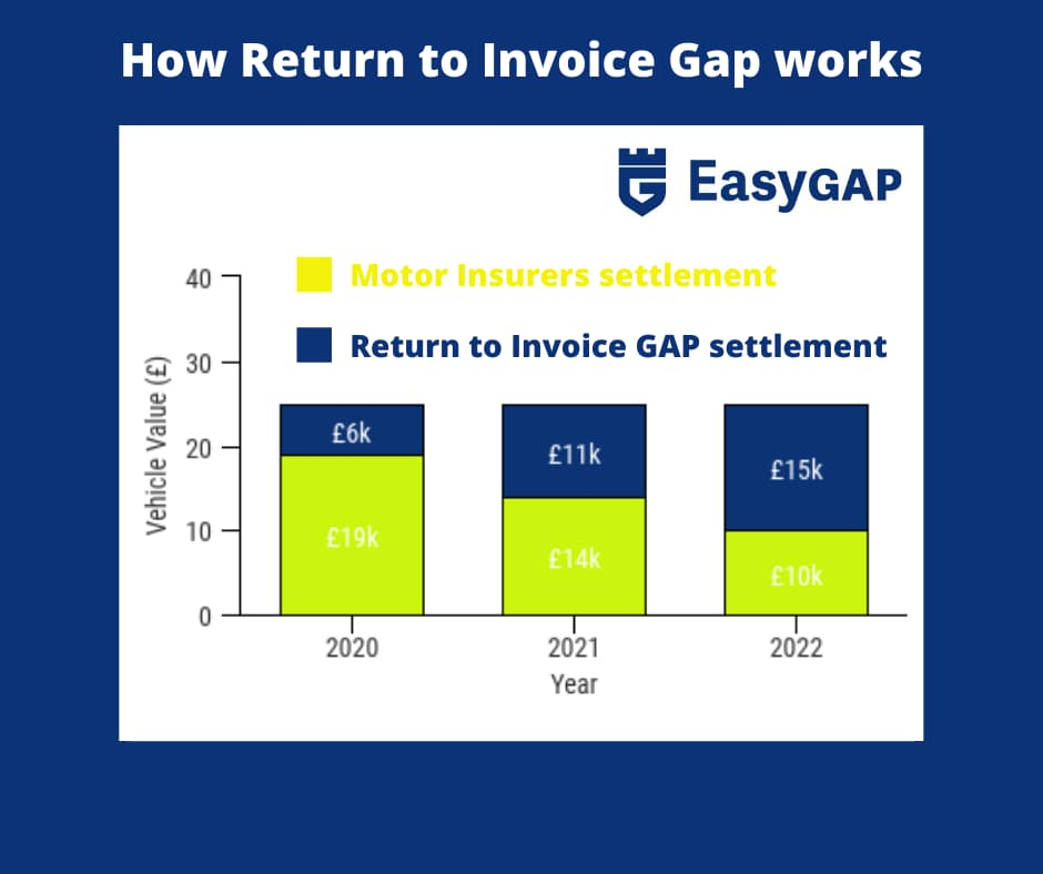 How Return to Invoice Gap works